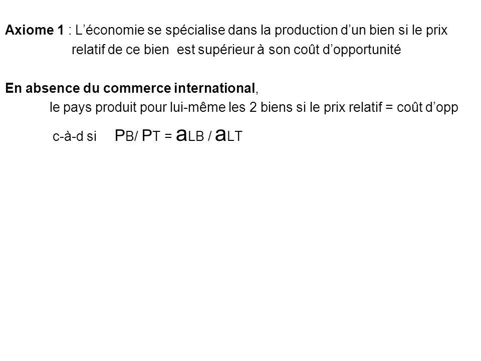 Axiome 1 : Léconomie se spécialise dans la production dun bien si le prix relatif de ce bien est supérieur à son coût dopportunité En absence du commerce international, le pays produit pour lui-même les 2 biens si le prix relatif = coût dopp c-à-d si P B/ P T = a LB / a LT