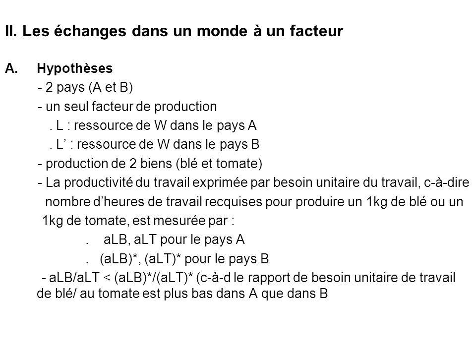 II. Les échanges dans un monde à un facteur A.Hypothèses - 2 pays (A et B) - un seul facteur de production. L : ressource de W dans le pays A. L : res