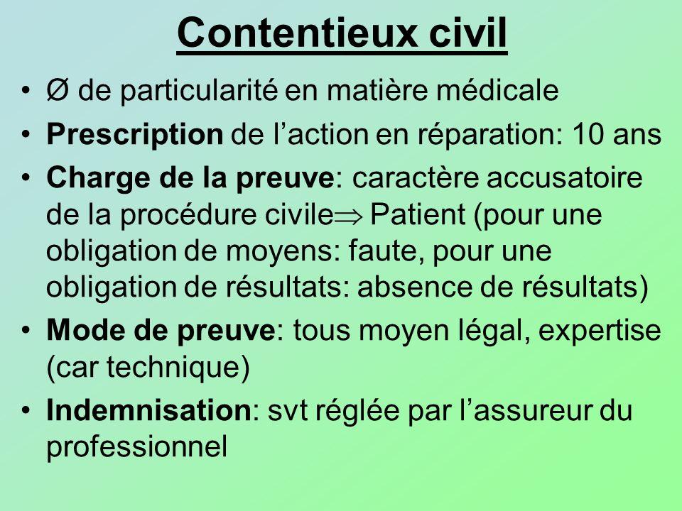 Contentieux civil Ø de particularité en matière médicale Prescription de laction en réparation: 10 ans Charge de la preuve: caractère accusatoire de l