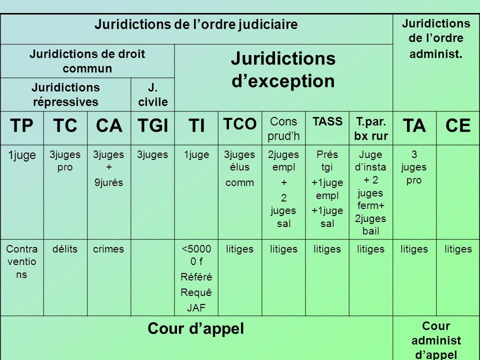 Juridictions de lordre judiciaire Juridictions de lordre administ. Juridictions de droit commun Juridictions dexception Juridictions répressives J. ci