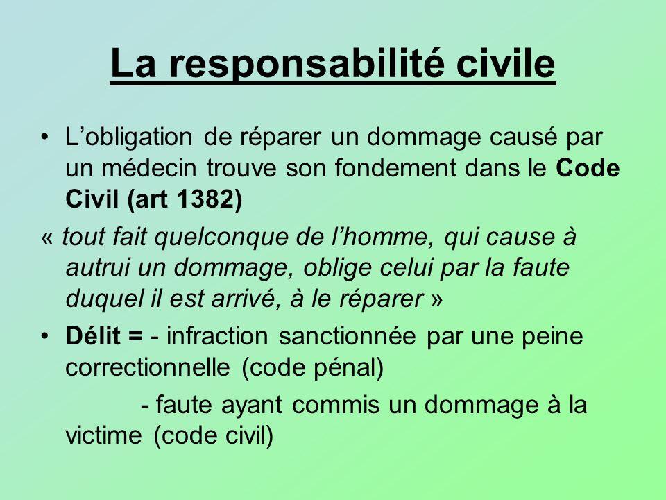 La responsabilité civile Lobligation de réparer un dommage causé par un médecin trouve son fondement dans le Code Civil (art 1382) « tout fait quelcon