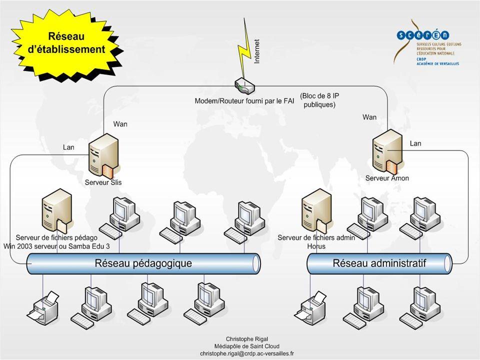 Christophe Rigal Conseiller Tice du bassin de Nanterre Quelques modèles client/serveur Authentifier les utilisateurs (SE3 / Win Serv) Partager des fichiers (SE3 / Win Serv) Serveur Web (SLIS / Win Serv + IIS / Easyphp) Etc…