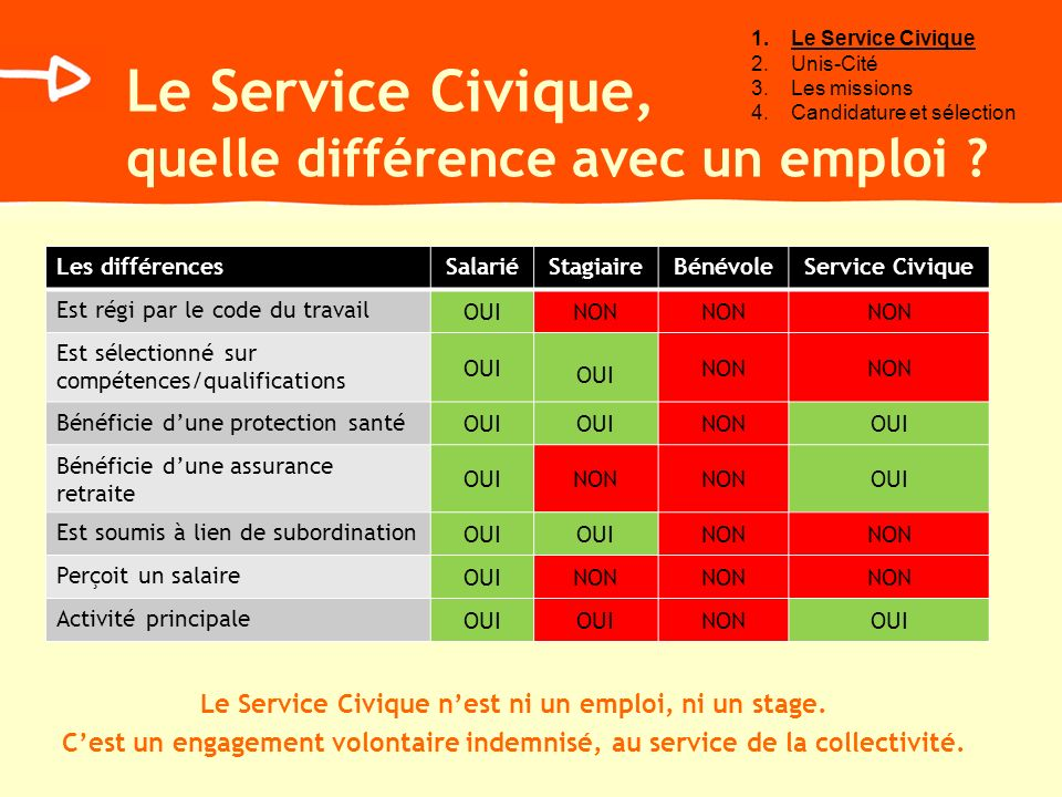Le Service Civique, quelle différence avec un emploi ? Les différencesSalariéStagiaireBénévoleService Civique Est régi par le code du travail OUINON E