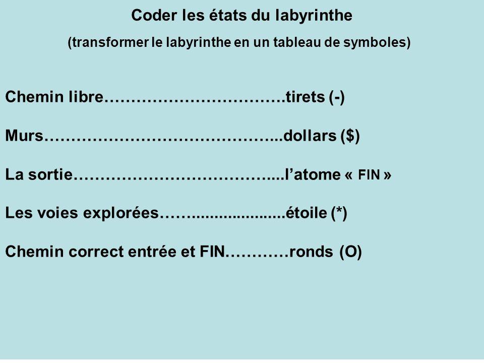 Coder les états du labyrinthe (transformer le labyrinthe en un tableau de symboles) Chemin libre…………………………….tirets (-) Murs……………………………………...dollars ($