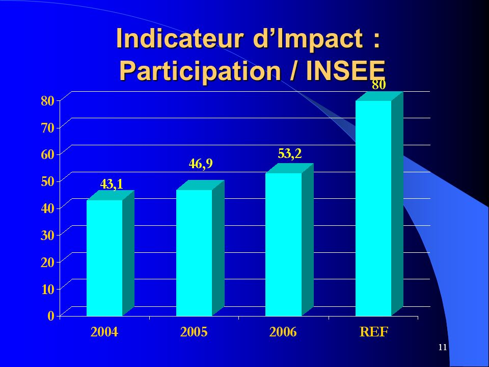11 Indicateur dImpact : Participation / INSEE Indicateur dImpact : Participation / INSEE