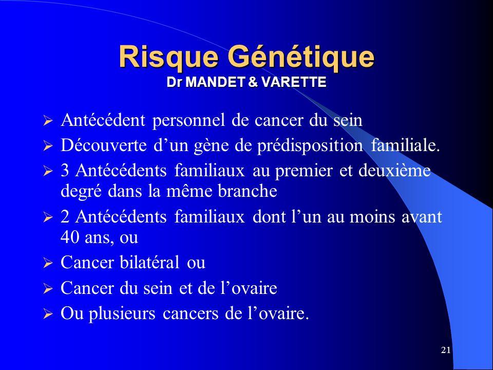 21 Risque Génétique Dr MANDET & VARETTE Antécédent personnel de cancer du sein Découverte dun gène de prédisposition familiale. 3 Antécédents familiau