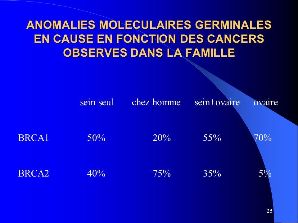 25 ANOMALIES MOLECULAIRES GERMINALES EN CAUSE EN FONCTION DES CANCERS OBSERVES DANS LA FAMILLE sein seul chez homme sein+ovaire ovaire BRCA1 50% 20% 5