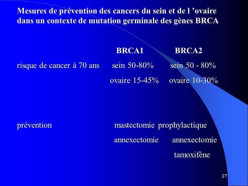 27 Mesures de prévention des cancers du sein et de l ovaire dans un contexte de mutation germinale des gènes BRCA BRCA1 BRCA2 risque de cancer à 70 an