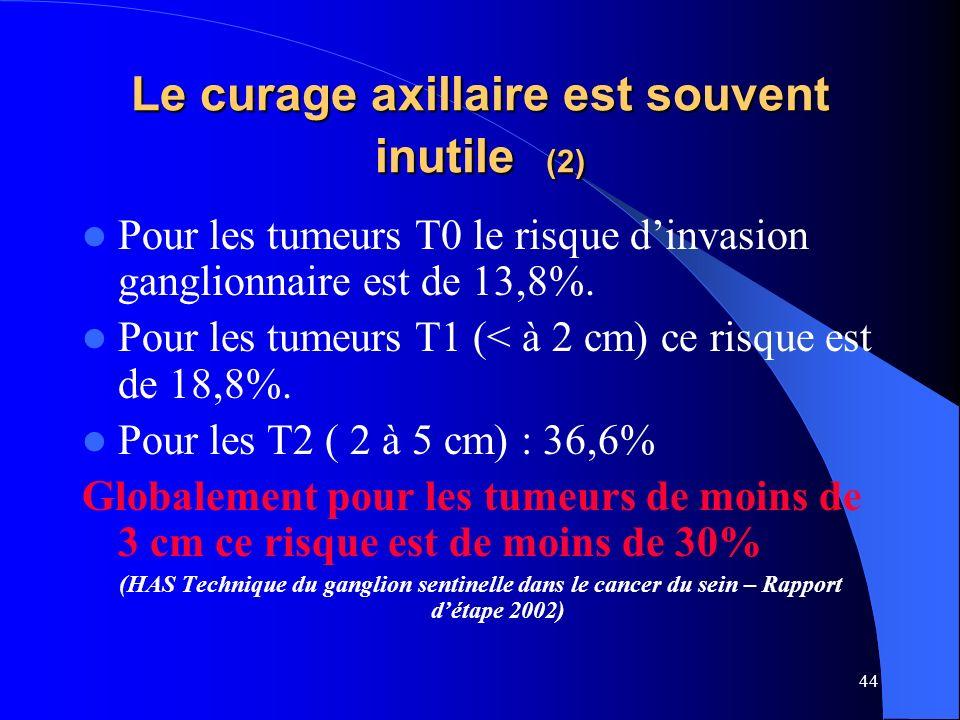 44 Le curage axillaire est souvent inutile (2) Pour les tumeurs T0 le risque dinvasion ganglionnaire est de 13,8%. Pour les tumeurs T1 (< à 2 cm) ce r