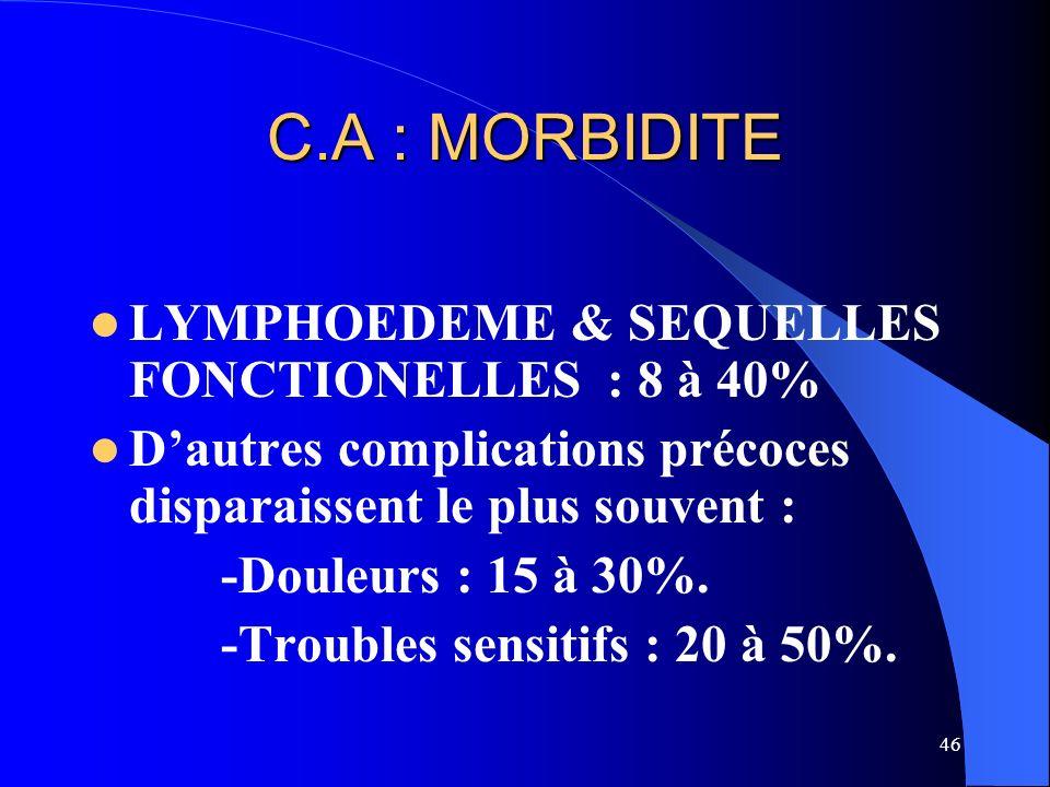 46 C.A : MORBIDITE LYMPHOEDEME & SEQUELLES FONCTIONELLES : 8 à 40% Dautres complications précoces disparaissent le plus souvent : -Douleurs : 15 à 30%