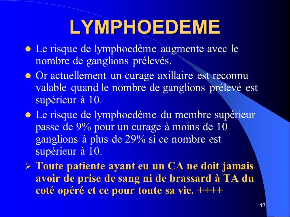 47 LYMPHOEDEME Le risque de lymphoedème augmente avec le nombre de ganglions prélevés. Or actuellement un curage axillaire est reconnu valable quand l