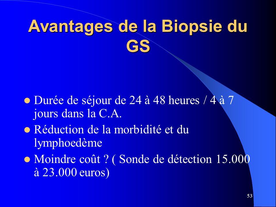 53 Avantages de la Biopsie du GS Durée de séjour de 24 à 48 heures / 4 à 7 jours dans la C.A. Réduction de la morbidité et du lymphoedème Moindre coût