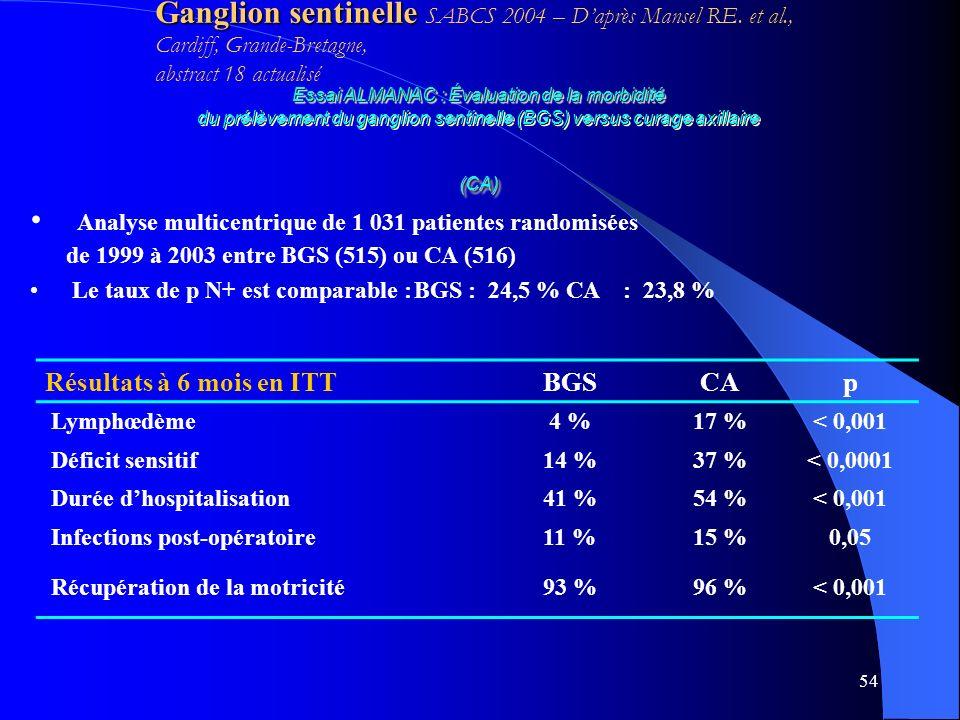 54 Essai ALMANAC : Évaluation de la morbidité du prélèvement du ganglion sentinelle (BGS) versus curage axillaire (CA) Résultats à 6 mois en ITTBGSCAp