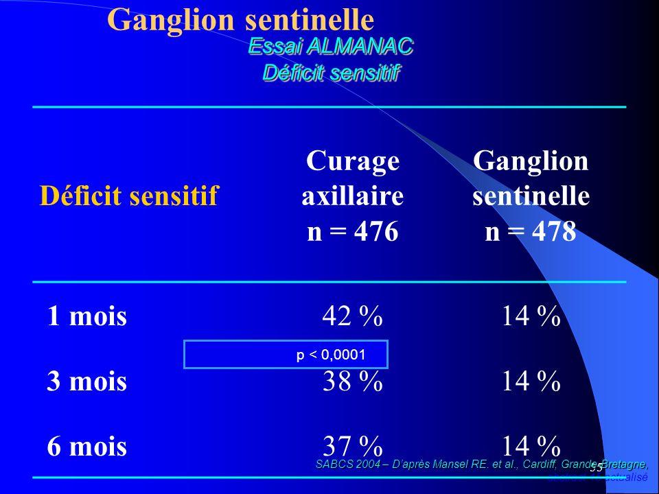 55 Ganglion sentinelle Essai ALMANAC Déficit sensitif SABCS 2004 – Daprès Mansel RE. et al., Cardiff, Grande-Bretagne, SABCS 2004 – Daprès Mansel RE.