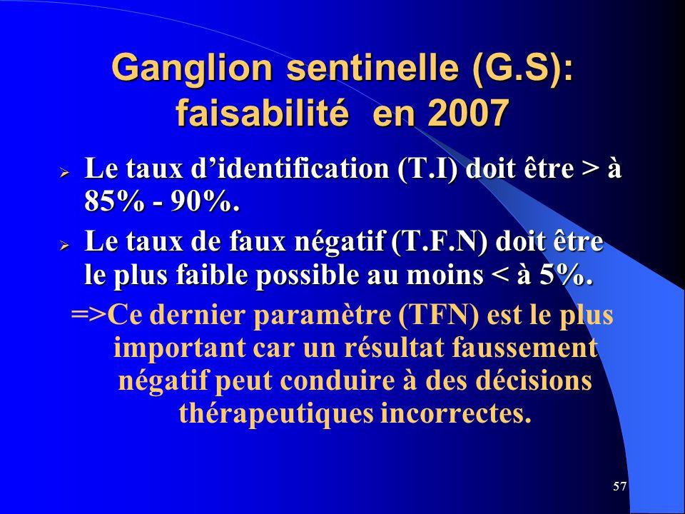 57 Ganglion sentinelle (G.S): faisabilité en 2007 Le taux didentification (T.I) doit être > à 85% - 90%. Le taux didentification (T.I) doit être > à 8