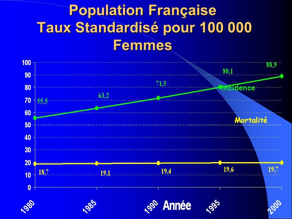 Incidence Mortalité Population Française Taux Standardisé pour 100 000 Femmes