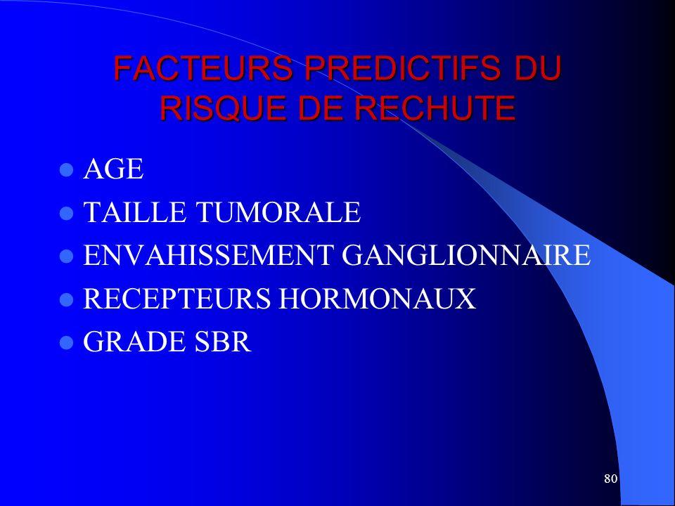 80 FACTEURS PREDICTIFS DU RISQUE DE RECHUTE AGE TAILLE TUMORALE ENVAHISSEMENT GANGLIONNAIRE RECEPTEURS HORMONAUX GRADE SBR