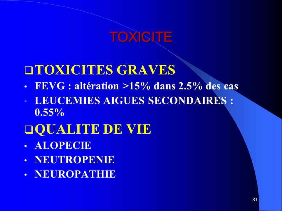 81 TOXICITE TOXICITES GRAVES FEVG : altération >15% dans 2.5% des cas LEUCEMIES AIGUES SECONDAIRES : 0.55% QUALITE DE VIE ALOPECIE NEUTROPENIE NEUROPA