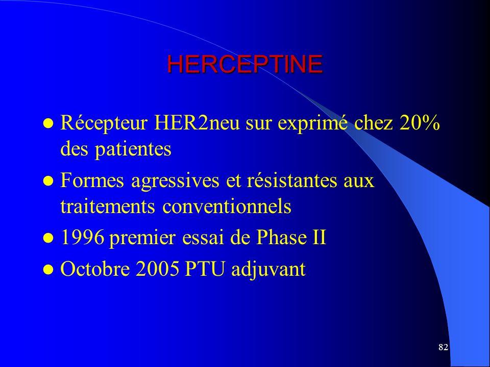 82 HERCEPTINE Récepteur HER2neu sur exprimé chez 20% des patientes Formes agressives et résistantes aux traitements conventionnels 1996 premier essai