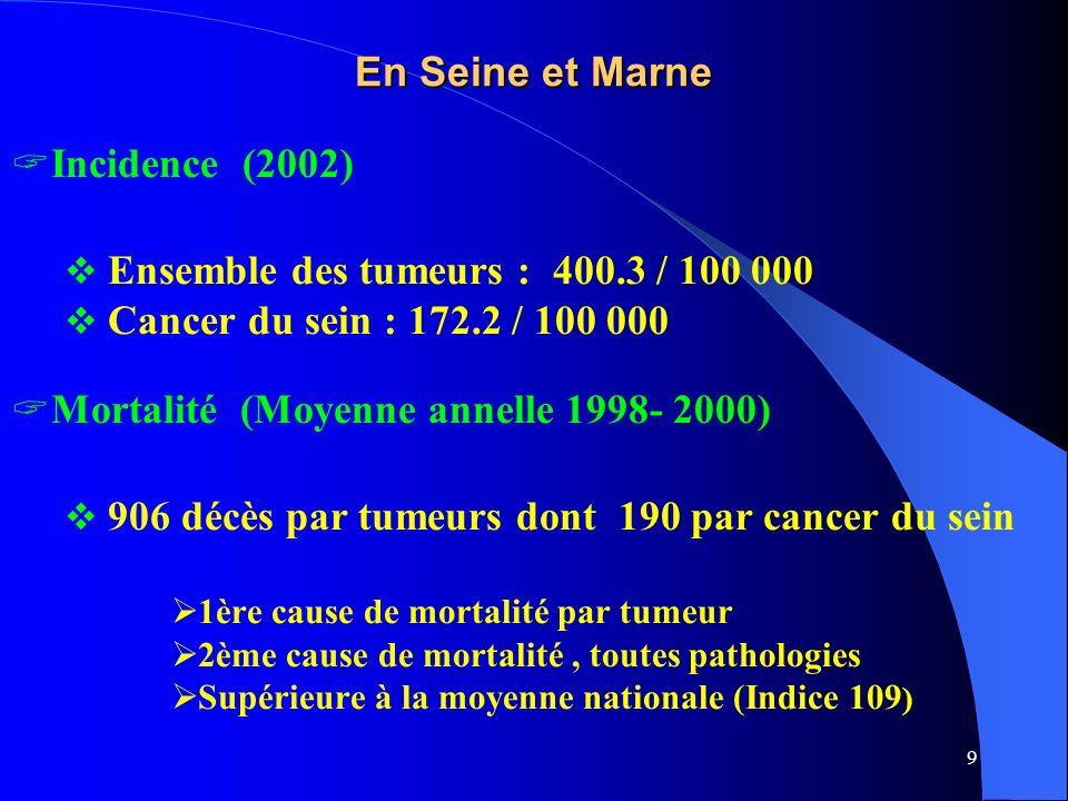 9 En Seine et Marne Incidence (2002) Ensemble des tumeurs : 400.3 / 100 000 Cancer du sein : 172.2 / 100 000 Mortalité (Moyenne annelle 1998- 2000) 90