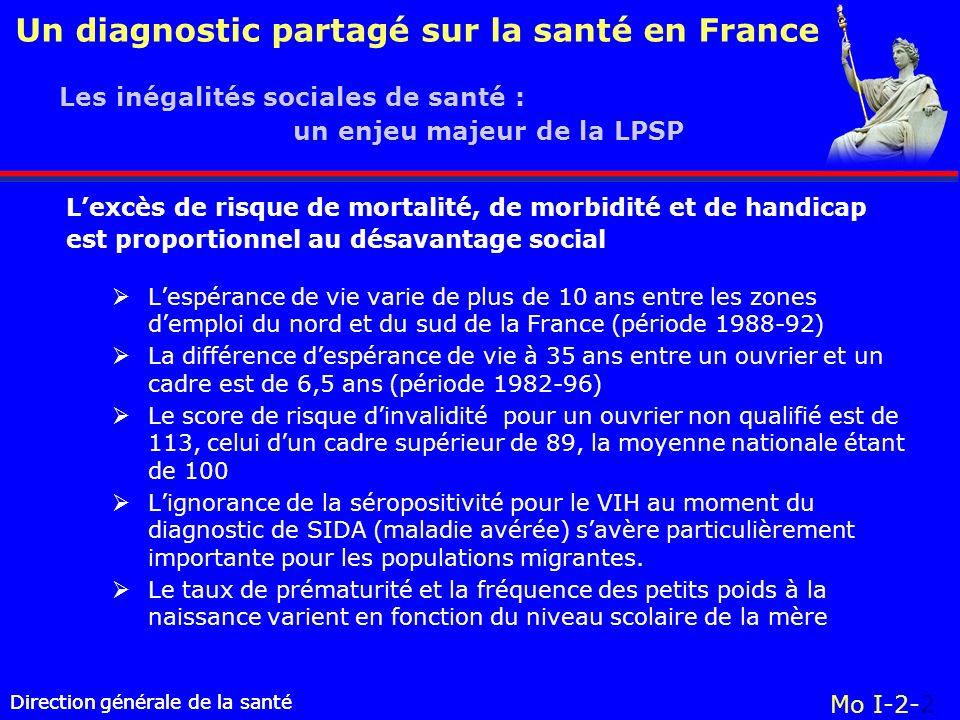 Direction générale de la santé Un diagnostic partagé sur la santé en France Direction générale de la santé Mo I-2-2 Lespérance de vie varie de plus de 10 ans entre les zones demploi du nord et du sud de la France (période 1988-92) La différence despérance de vie à 35 ans entre un ouvrier et un cadre est de 6,5 ans (période 1982-96) Le score de risque dinvalidité pour un ouvrier non qualifié est de 113, celui dun cadre supérieur de 89, la moyenne nationale étant de 100 Lignorance de la séropositivité pour le VIH au moment du diagnostic de SIDA (maladie avérée) savère particulièrement importante pour les populations migrantes.
