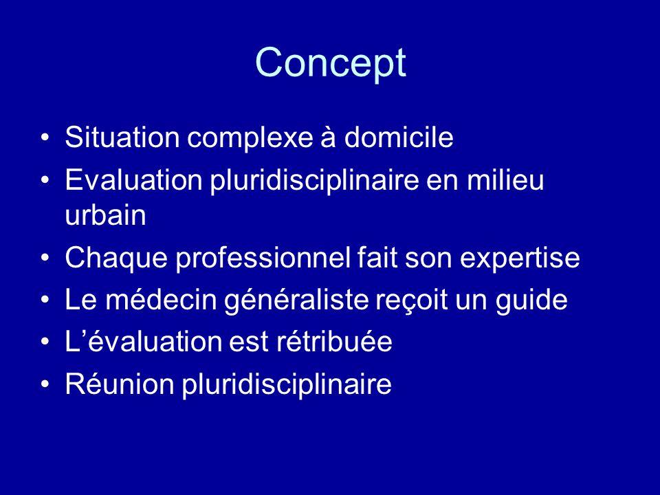 Concept Situation complexe à domicile Evaluation pluridisciplinaire en milieu urbain Chaque professionnel fait son expertise Le médecin généraliste re