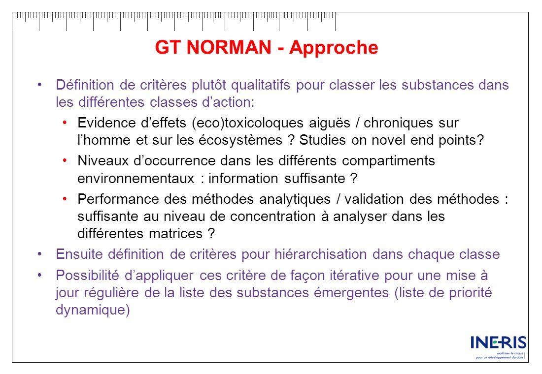 GT NORMAN - Approche Définition de critères plutôt qualitatifs pour classer les substances dans les différentes classes daction: Evidence deffets (eco
