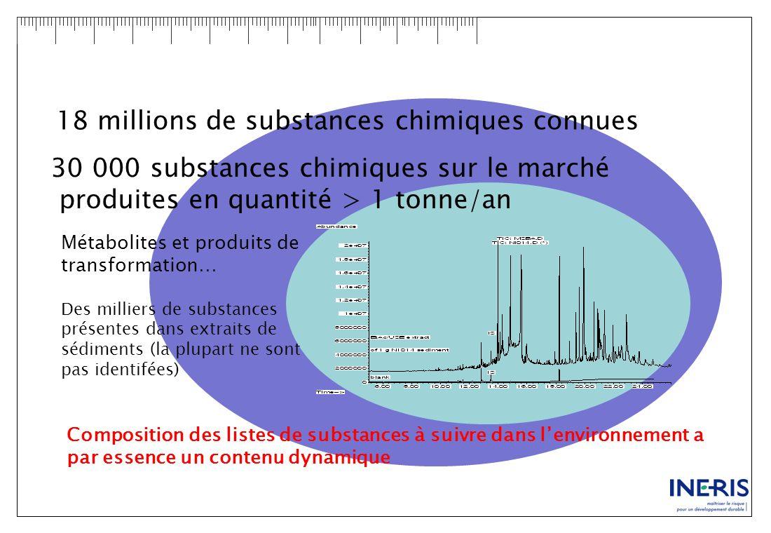 18 millions de substances chimiques connues 30 000 substances chimiques sur le marché produites en quantité > 1 tonne/an Métabolites et produits de tr