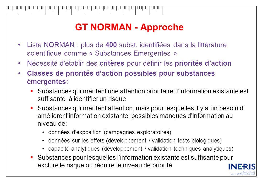 GT NORMAN - Approche Liste NORMAN : plus de 400 subst. identifiées dans la littérature scientifique comme « Substances Emergentes » Nécessité détablir