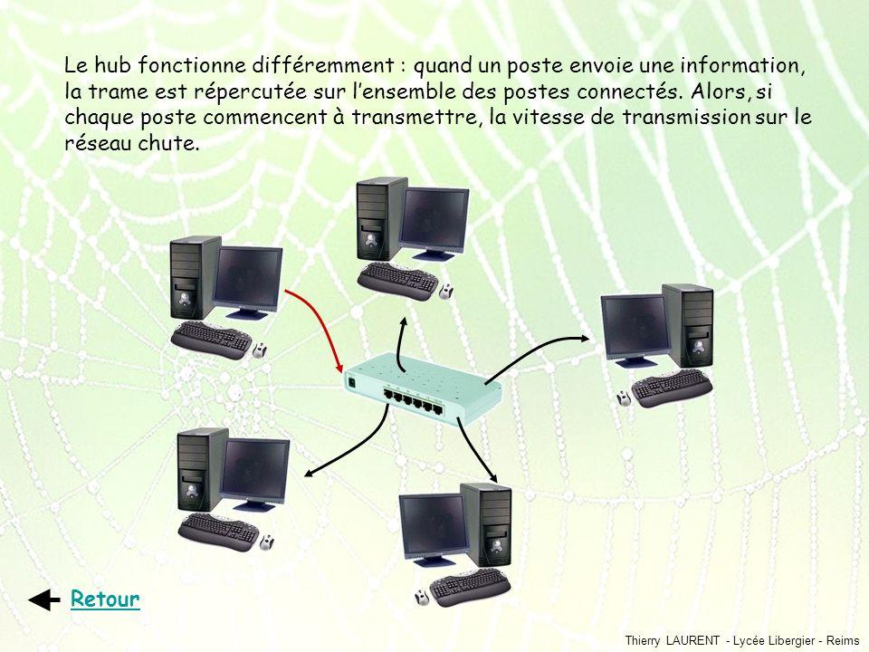 Thierry LAURENT - Lycée Libergier - Reims Le hub fonctionne différemment : quand un poste envoie une information, la trame est répercutée sur lensembl