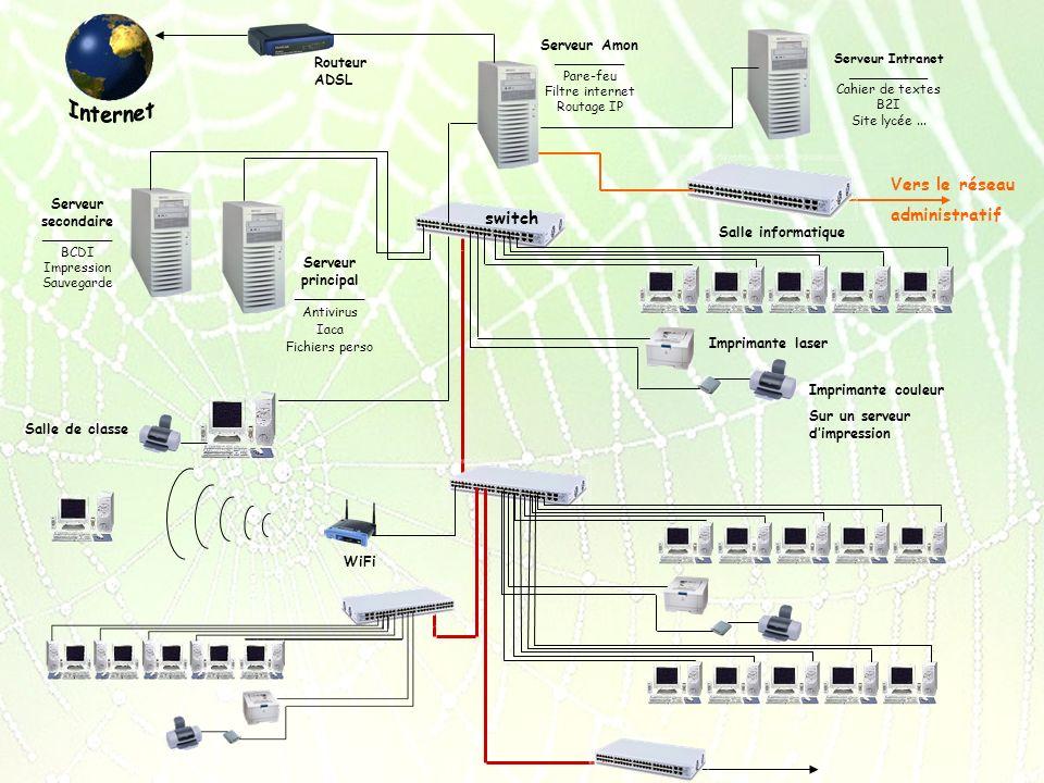 Vers le réseau administratif Salle de classe Serveur secondaire ________________ BCDI Impression Sauvegarde switch Serveur principal ________________