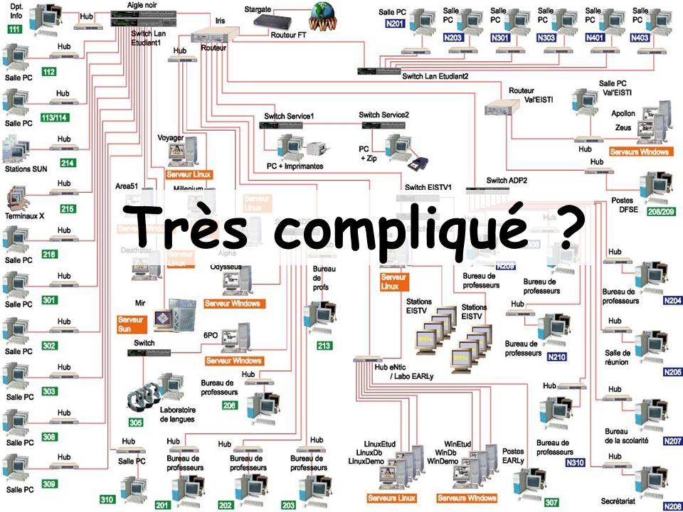 Très compliqué ?