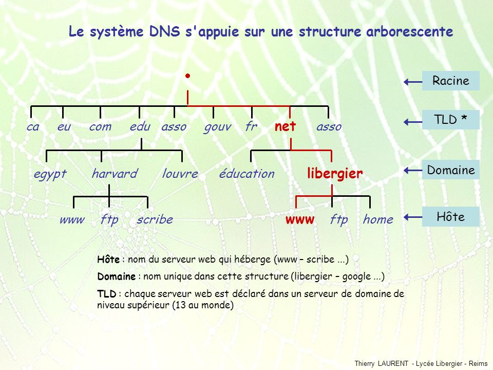 Thierry LAURENT - Lycée Libergier - Reims ca eu com edu asso gouv fr net asso egypt harvard louvre éducation libergier www ftp scribe www ftp home Rac