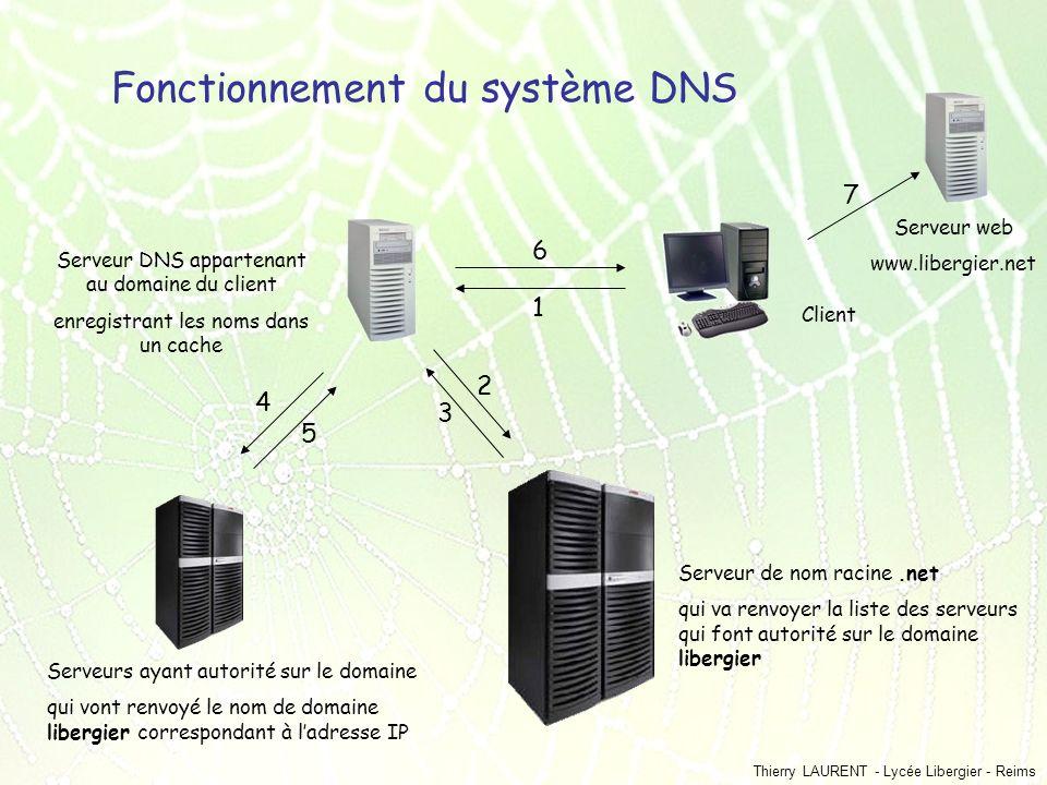 Thierry LAURENT - Lycée Libergier - Reims Fonctionnement du système DNS Client Serveur DNS appartenant au domaine du client enregistrant les noms dans