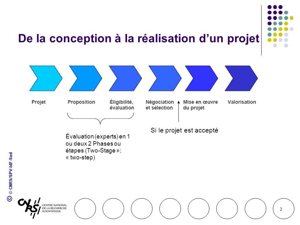 © © CNRS/SPV-IdF-Sud 2 De la conception à la réalisation dun projet Si le projet est accepté Évaluation (experts) en 1 ou deux 2 Phases ou étapes (Two