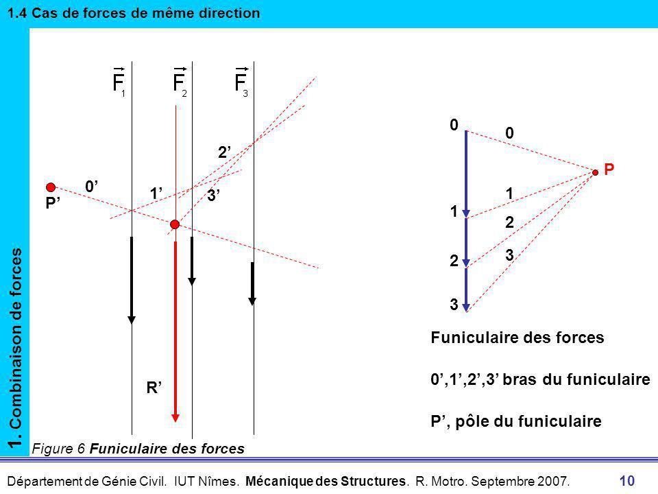 Département de Génie Civil. IUT Nîmes. Mécanique des Structures. R. Motro. Septembre 2007. 9 Figure 5 Dynamique des forces 1. Combinaison de forces 1.