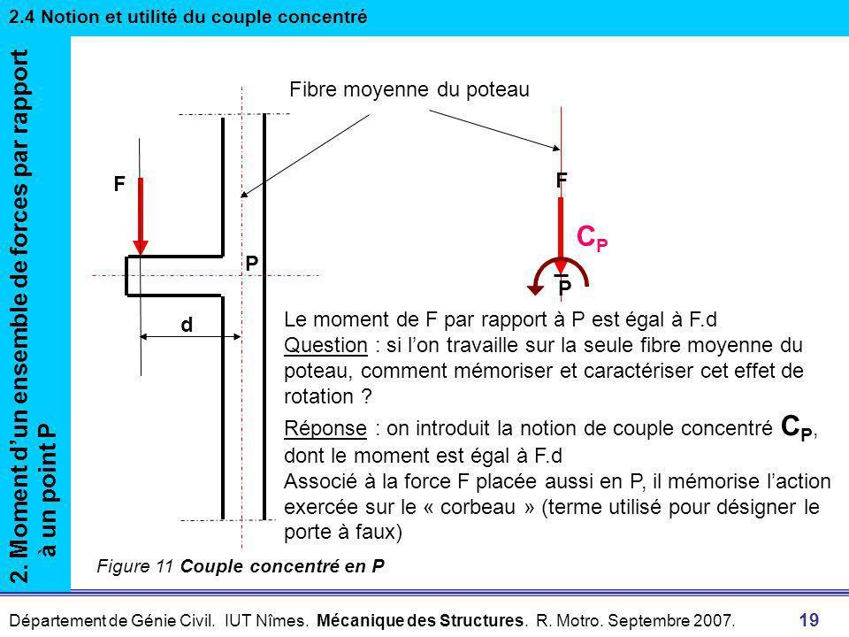 Département de Génie Civil. IUT Nîmes. Mécanique des Structures. R. Motro. Septembre 2007. 18 2. Moment dun ensemble de forces par rapport à un point