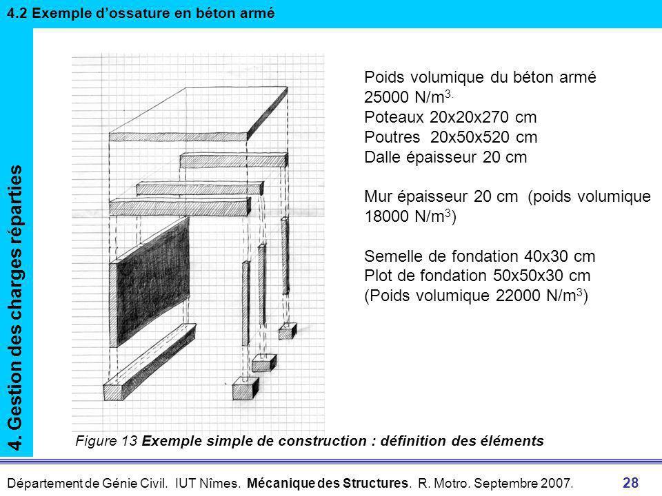 Département de Génie Civil. IUT Nîmes. Mécanique des Structures. R. Motro. Septembre 2007. 27 Charge sur un élément de surface N/m 2 Charge linéaire N