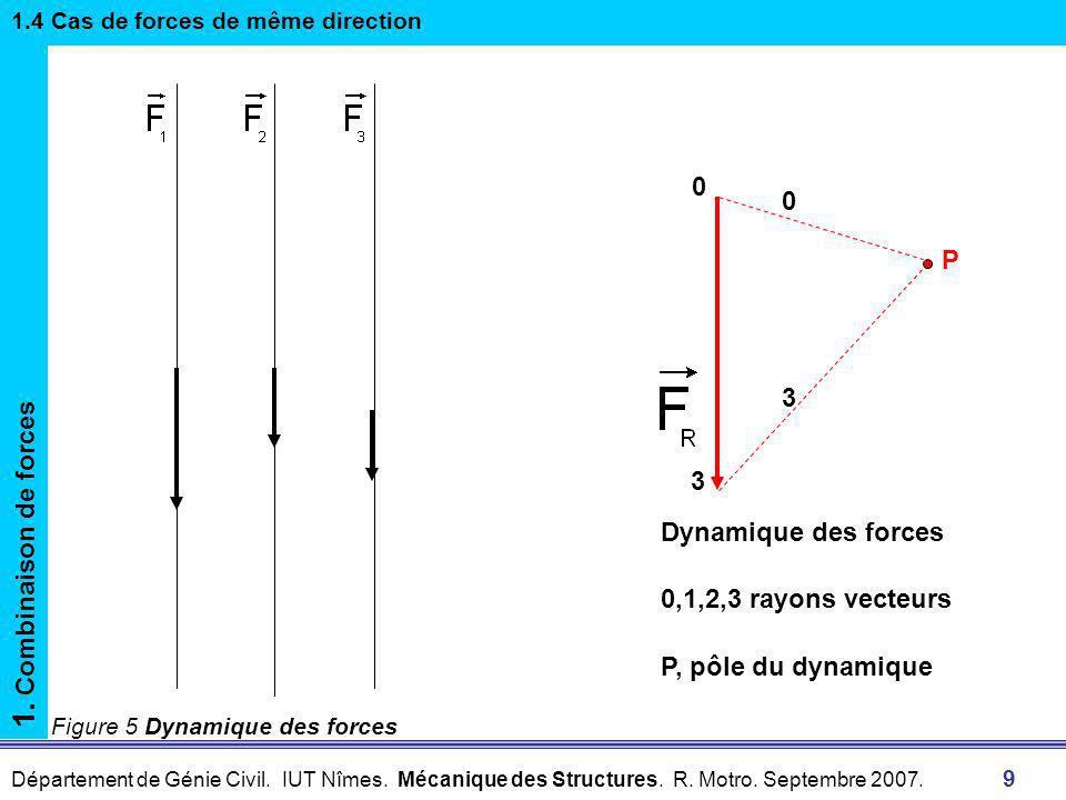 Département de Génie Civil. IUT Nîmes. Mécanique des Structures. R. Motro. Septembre 2007. 8 Figure 5 Dynamique des forces 1. Combinaison de forces 1.