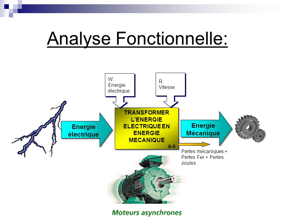 Analyse Fonctionnelle: TRANSFORMER LENERGIE ELECTRIQUE EN ENERGIE MECANIQUE A-0 TRANSFORMER LENERGIE ELECTRIQUE EN ENERGIE MECANIQUE A-0 Energie électrique Energie Mécanique Pertes mécaniques + Pertes Fer + Pertes Joules W: Energie électrique W: Energie électrique R: Vitesse R: Vitesse