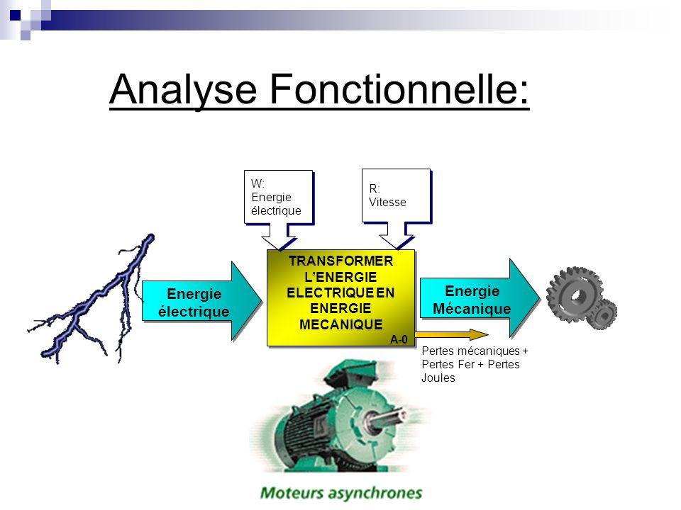 Analyse Fonctionnelle: TRANSFORMER LENERGIE ELECTRIQUE EN ENERGIE MECANIQUE A-0 TRANSFORMER LENERGIE ELECTRIQUE EN ENERGIE MECANIQUE A-0 Energie élect