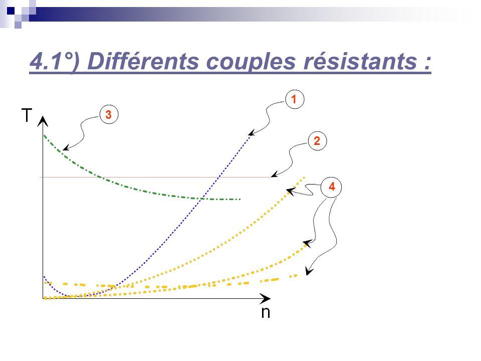 4.1°) Différents couples résistants : 3 1 2 4