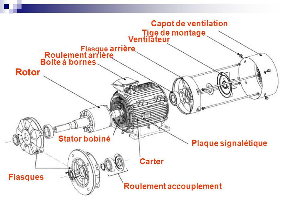 Rotor Stator bobiné Boite à bornes Plaque signalétique Carter Roulement accouplement Roulement arrière Flasques Flasque arrière Ventilateur Tige de mo