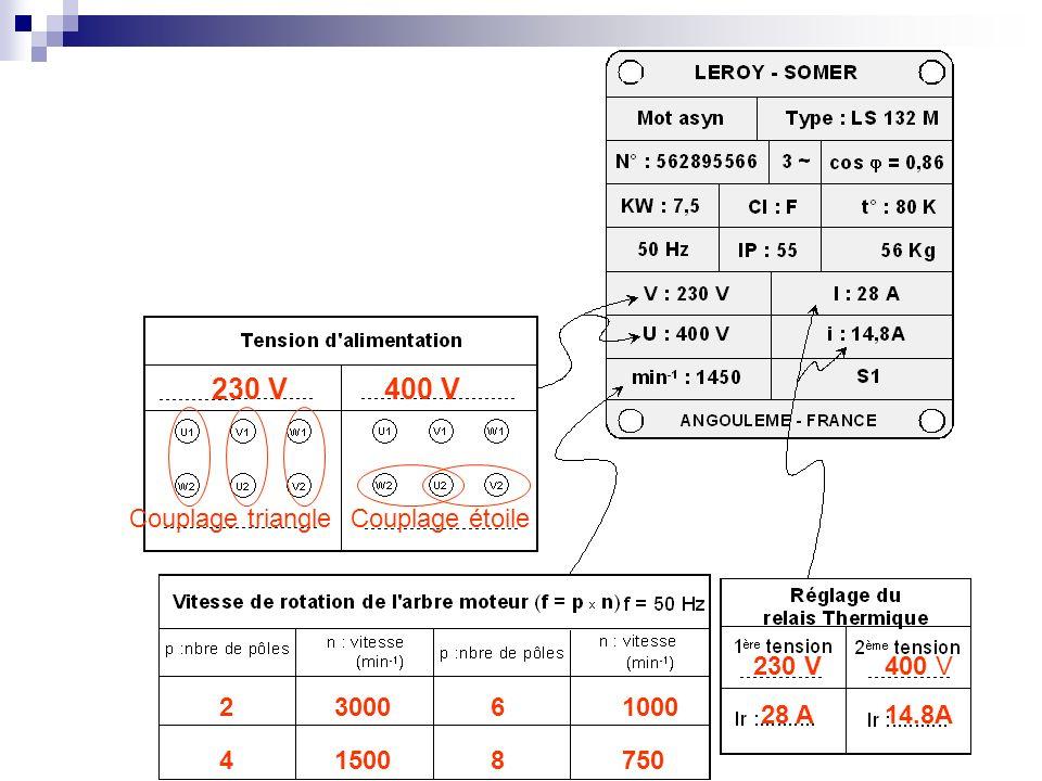 230 V400 V Couplage étoileCouplage triangle 2 4 6 8 3000 1500 1000 750 230 V 28 A 400 V 14.8A