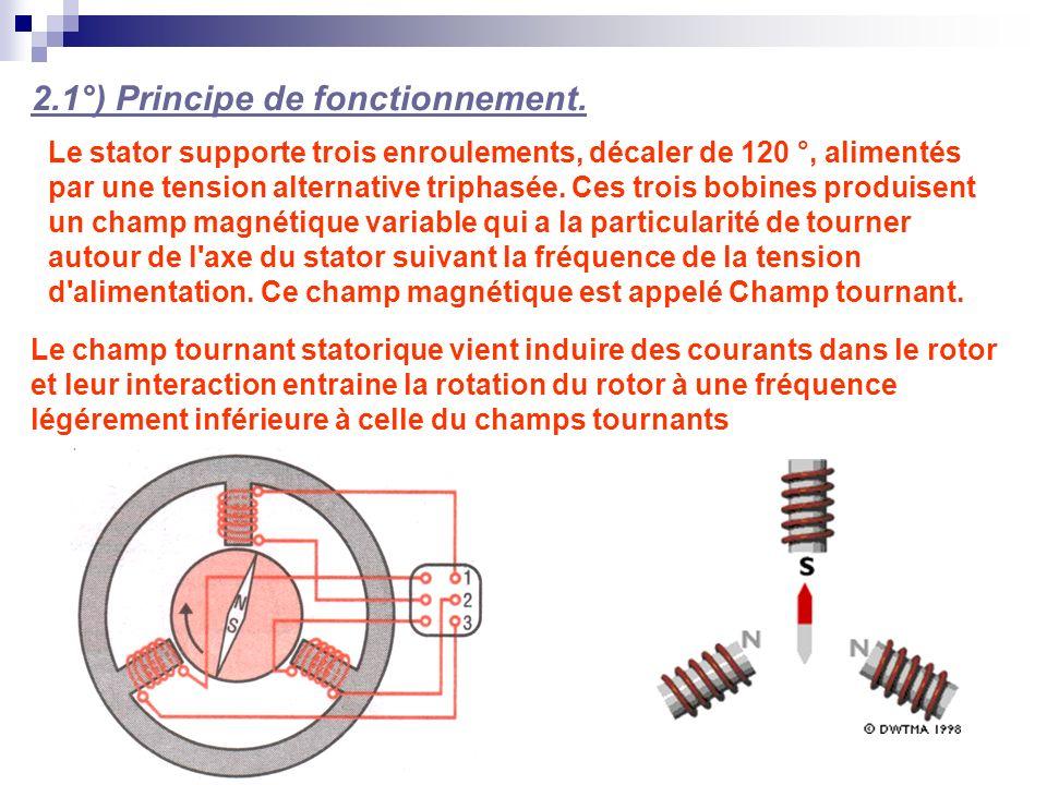 2.1°) Principe de fonctionnement. Le stator supporte trois enroulements, décaler de 120 °, alimentés par une tension alternative triphasée. Ces trois