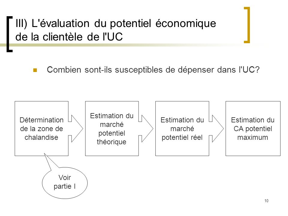 10 III) L'évaluation du potentiel économique de la clientèle de l'UC Combien sont-ils susceptibles de dépenser dans l'UC? Détermination de la zone de