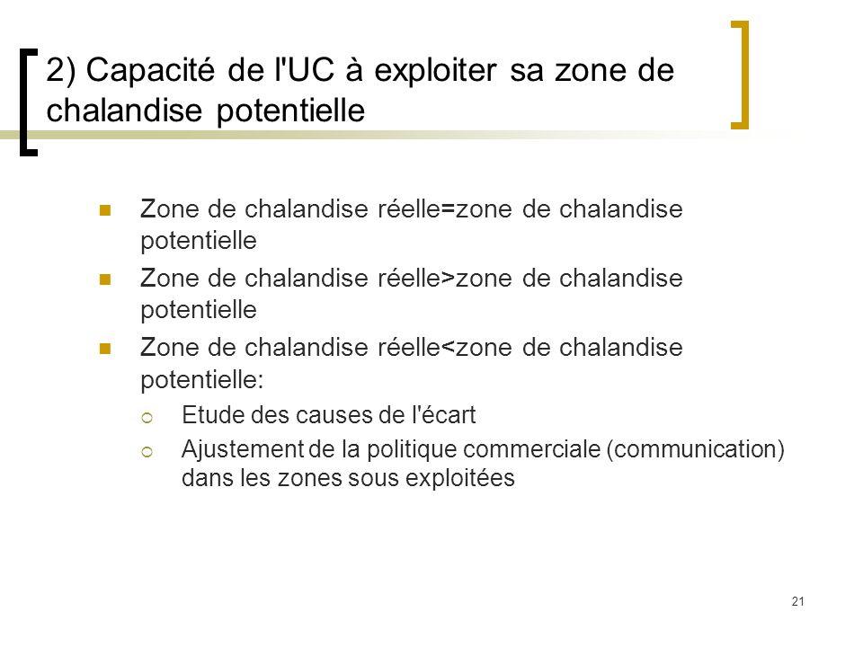 21 2) Capacité de l'UC à exploiter sa zone de chalandise potentielle Zone de chalandise réelle=zone de chalandise potentielle Zone de chalandise réell