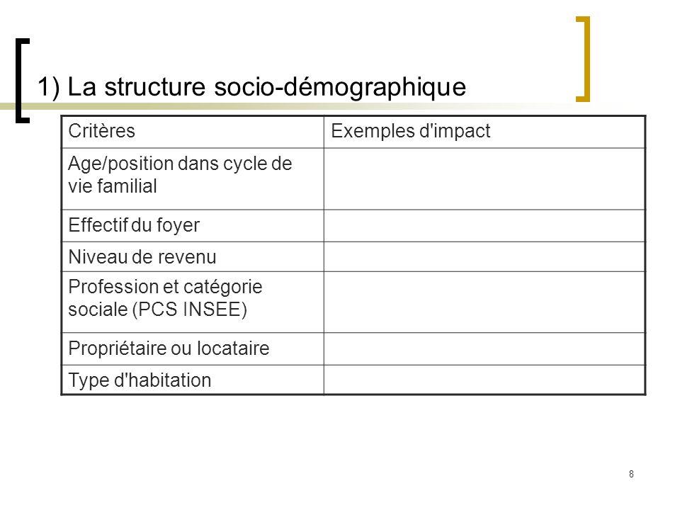 8 1) La structure socio-démographique CritèresExemples d'impact Age/position dans cycle de vie familial Effectif du foyer Niveau de revenu Profession