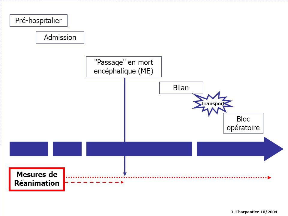 Réanimation du donneur Maintient de l homéostasie Évaluation des greffons potentiels Permettre une amélioration des organes 6% d obstacle médical au prélèvement Rapport d activité EfG 2003 Objectif: permettre le réalisation d un prélèvement multi-organe