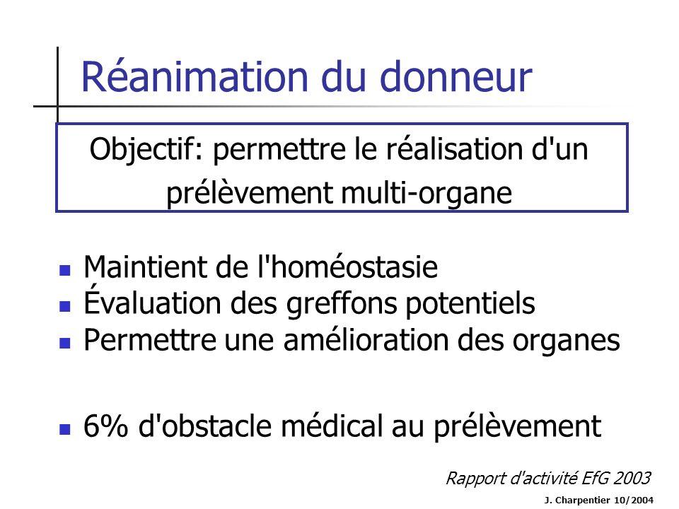 Réanimation du donneur Maintient de l'homéostasie Évaluation des greffons potentiels Permettre une amélioration des organes 6% d'obstacle médical au p